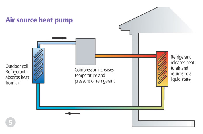 Air source heat pumps energy reports london for Most efficient heat source for home