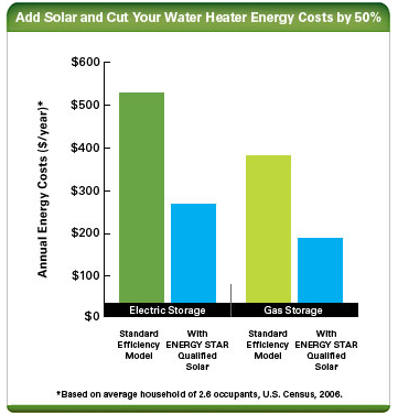 Estimating The Cost And Energy Efficiency Of A Solar Water